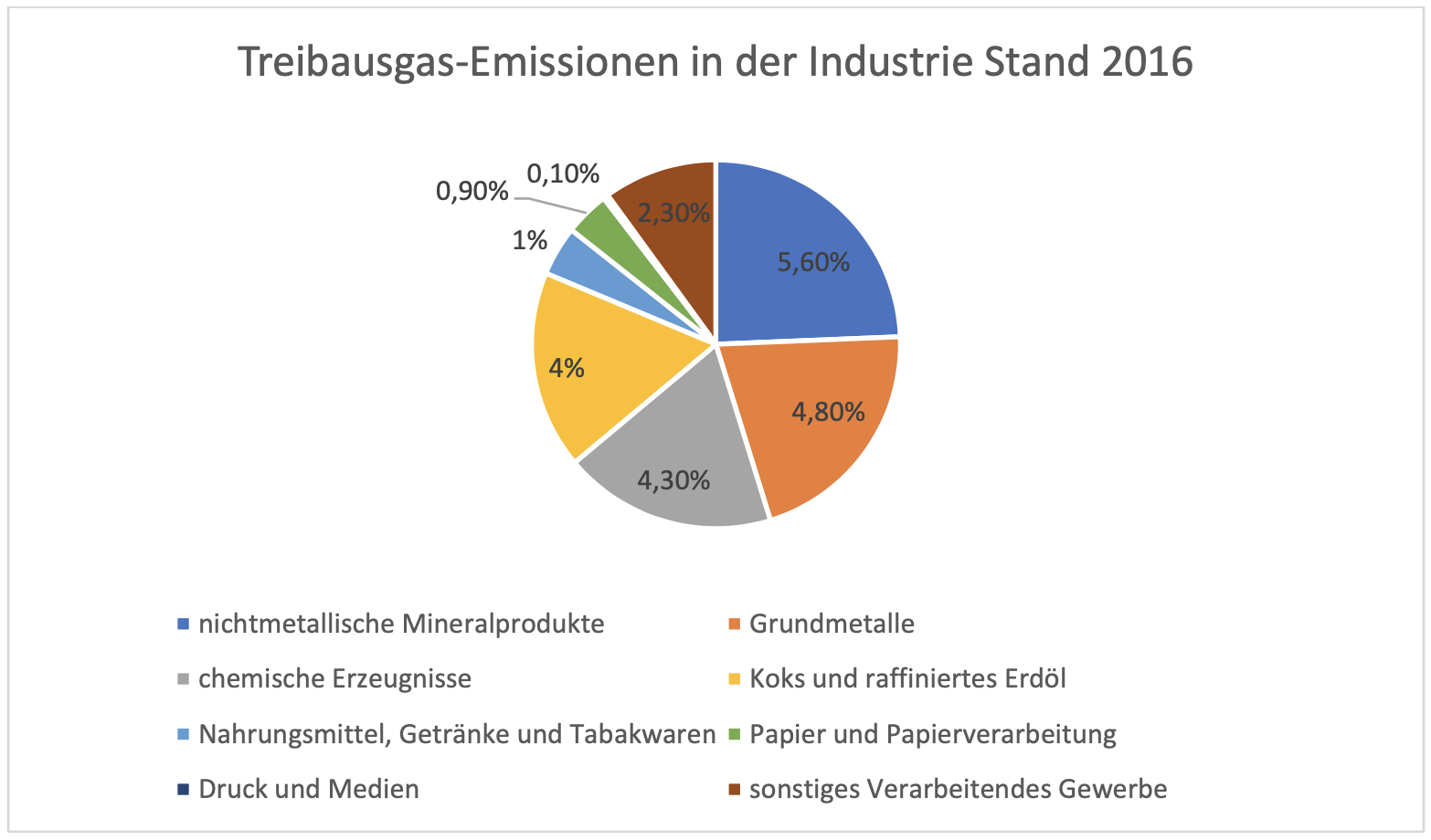 Treibausgas-Emissionen in der Industrie